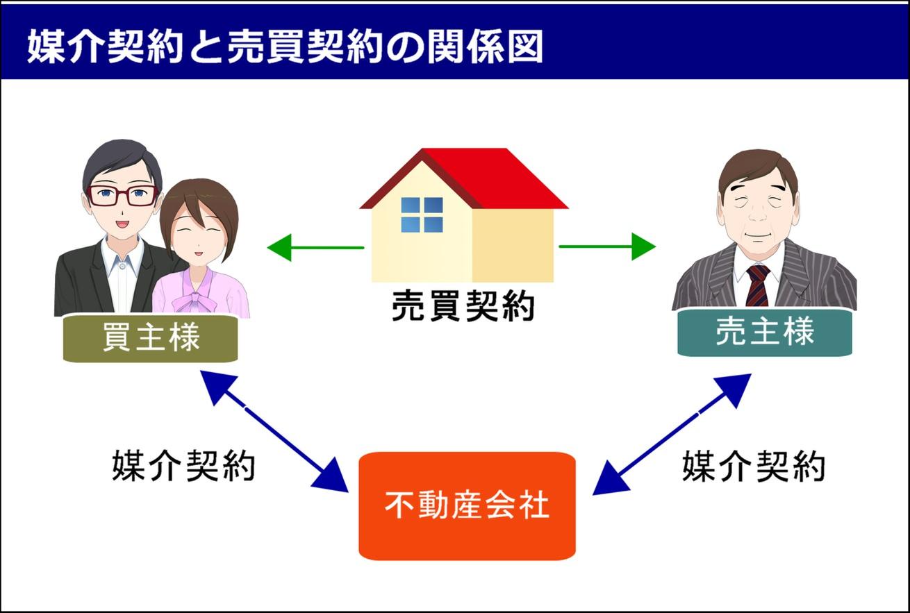 契約の関係図